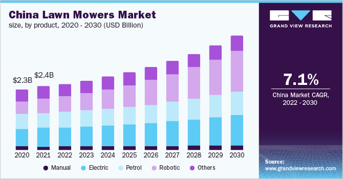 China lawn mowers market size, by product, 2016 - 2027 (USD Billion)