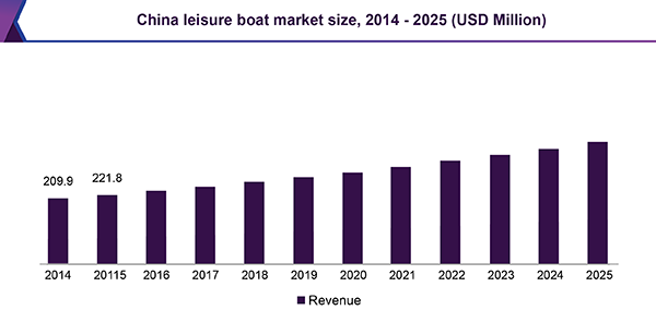 China leisure boat market