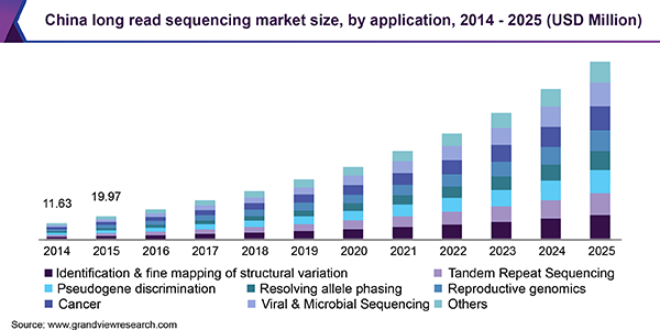 China long read sequencing market
