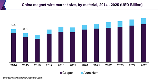 China magnet wire market size, by material, 2014 - 2025 (USD Billion)
