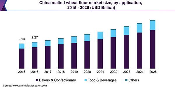 China malted wheat flour market size