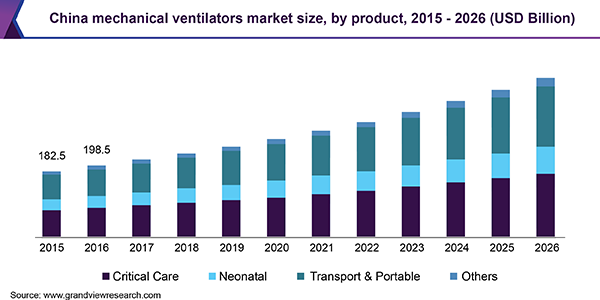 China mechanical ventilators market size, by product, 2015 - 2026 (USD Billion)