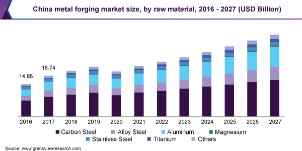 China metal forging market size, by raw material, 2016 - 2027 (USD Billion)