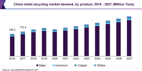 China metal recycling market demand, by product, 2016 - 2027 (Million Tons)