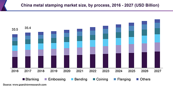 China metal stamping market