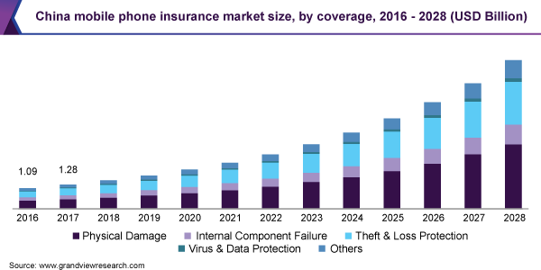 global mobile phone insurance market size