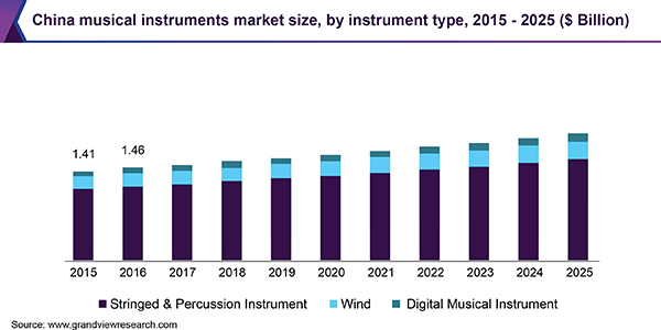 China musical instruments market size, by instrument type, 2015 - 2025 (USD Billion)