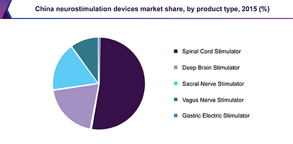 China neurostimulation devices market share, by product type, 2015 (%)