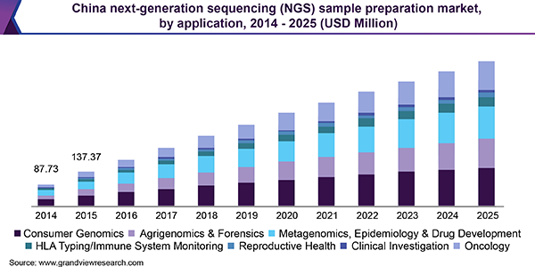 China next-generation sequencing (NGS) sample preparation market, by application, 2014 – 2025 (USD Million)