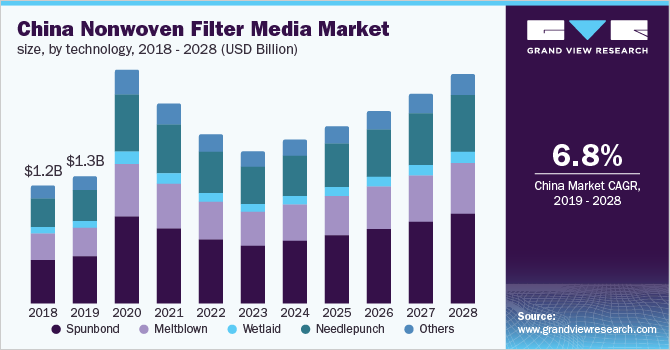 China nonwoven filter media market size, by technology, 2016 - 2027 (USD Million)