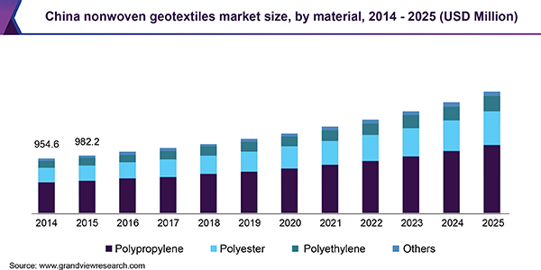 China nonwoven geotextiles market