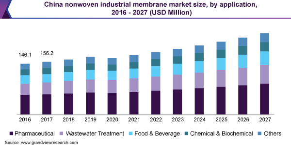China nonwoven industrial membrane market size, by application, 2016 - 2027 (USD Million)