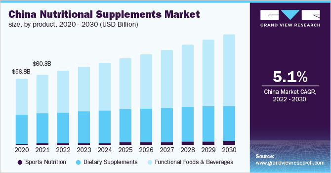 China Nutritional Supplements Market Size, by Product, 2014 - 2025 (USD Billion)