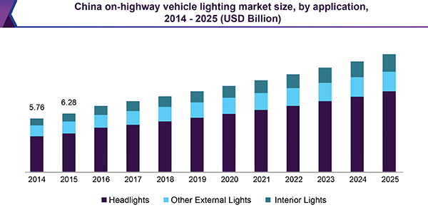 China on-highway vehicle lighting market