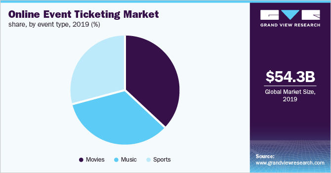 China online event ticketing market