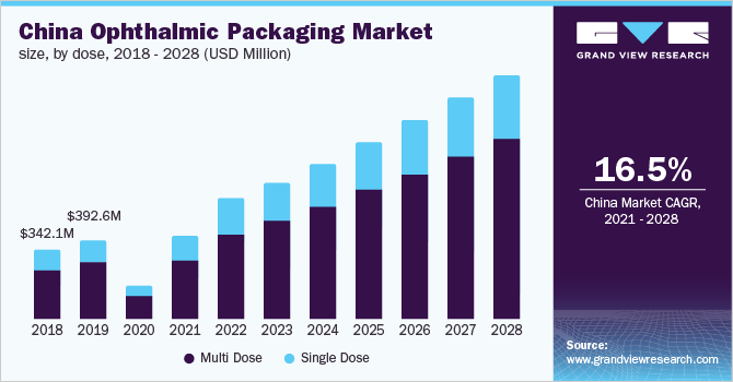 China-Ophthalmic-Packaging-Market-Size-by-Dose