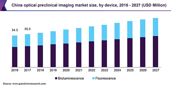China optical preclinical imaging market size, by device, 2016 - 2027 (USD Million)