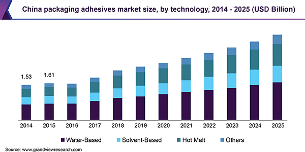China packaging adhesives market size, by technology, 2014 - 2025 (USD Billion)