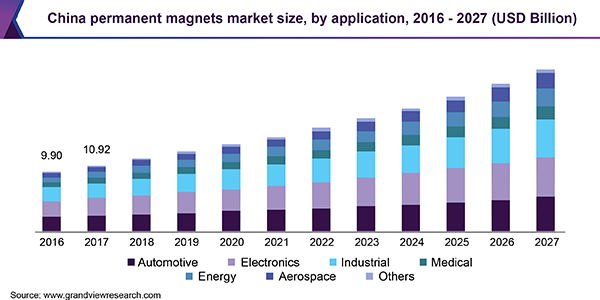 China permanent magnets Market