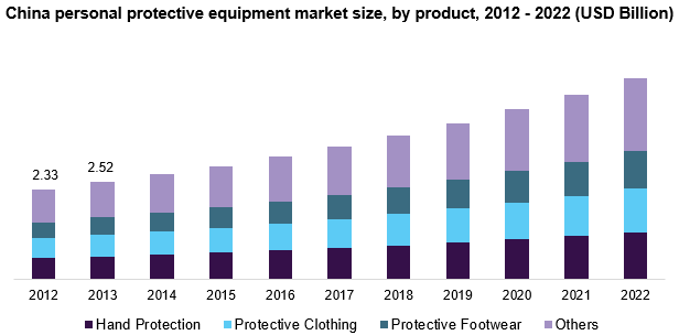 China personal protective equipment market