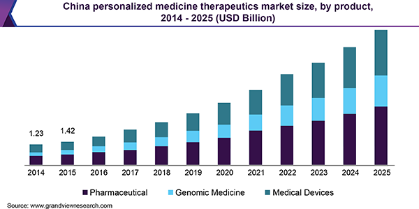 China personalized medicine therapeutics Market