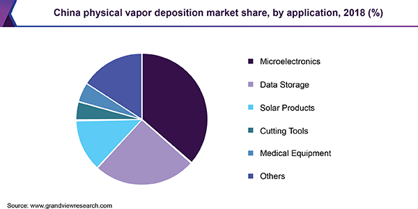 China physical vapor deposition market