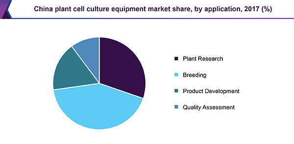 Plant Cell Culture Equipment Market Size | Industry Report