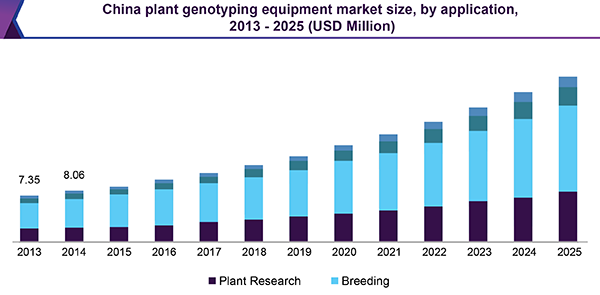 China plant genotyping equipment market