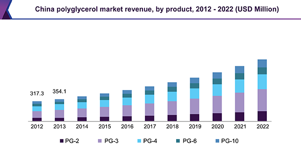 China polyglycerol market revenue, by product, 2012 - 2022 (USD Million)