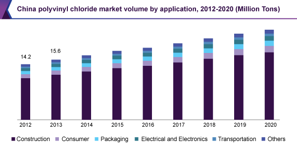 China polyvinyl chloride market volume by application, 2012 - 2020 (Million Tons)