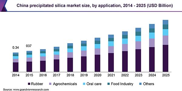 China precipitated silica market