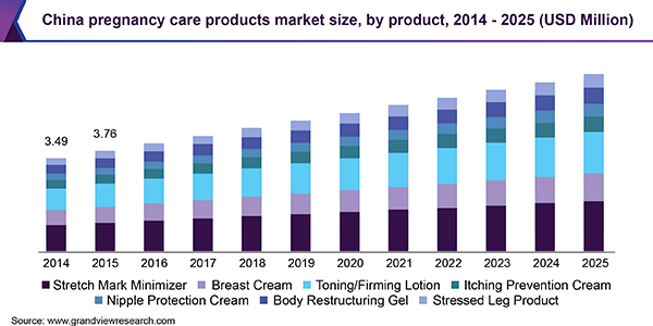 China pregnancy care products market