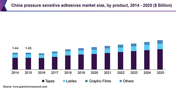 China pressure sensitive adhesives market