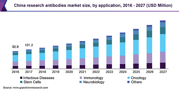 China research antibodies market size, by application, 2016 - 2027 (USD Million)