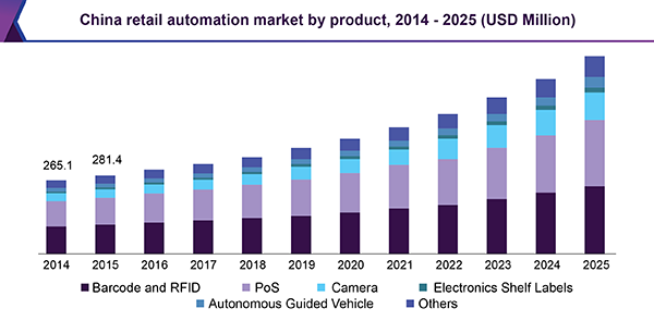 China retail automation market