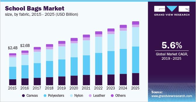 school bags market size