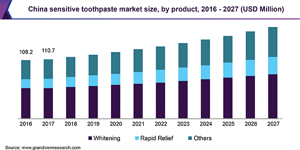 China sensitive toothpaste market