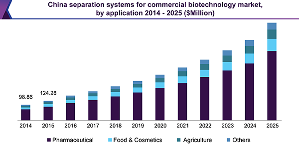 China separation systems for commercial biotechnology market