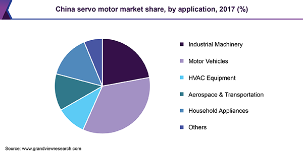 China servo motor market