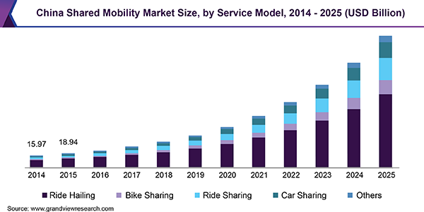 Global Shared Mobility Market Size   Industry Growth Report, 2019-2025