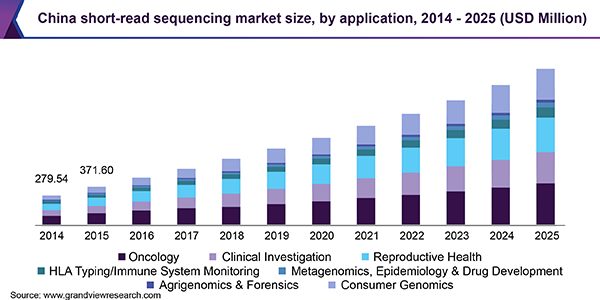 China short-read sequencing market