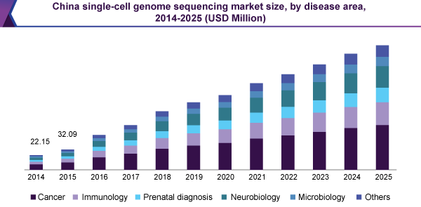 China single-cell genome sequencing market