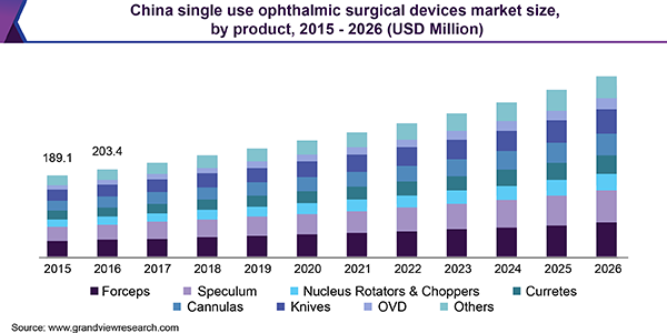 China single use ophthalmic surgical devices market size, by product, 2015 - 2026 (USD Million)