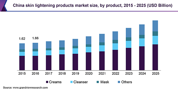 China skin lightening products market size, by product, 2015 - 2025 (USD Billion)