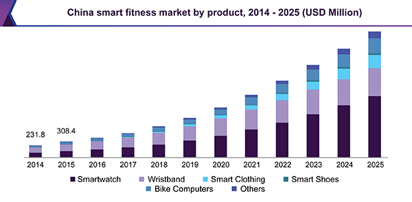China smart fitness devices market by product, 2014 - 2025 (USD Million)