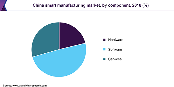 vChina smart manufacturing market, by component, 2016 (USD Billion)