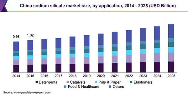 China sodium silicate market