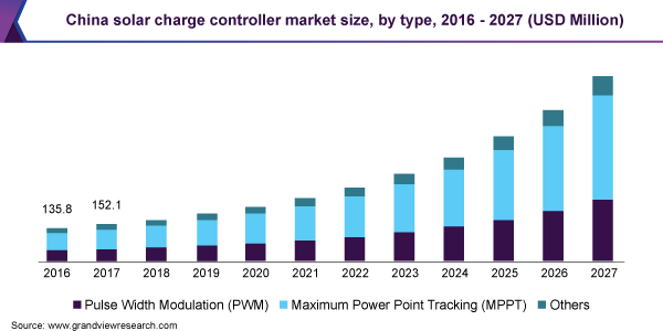 China solar charge controller market size, by type, 2016 - 2027 (USD Million)