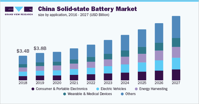 https://www.grandviewresearch.com/static/img/research/china-solid-state-battery-market-size.png