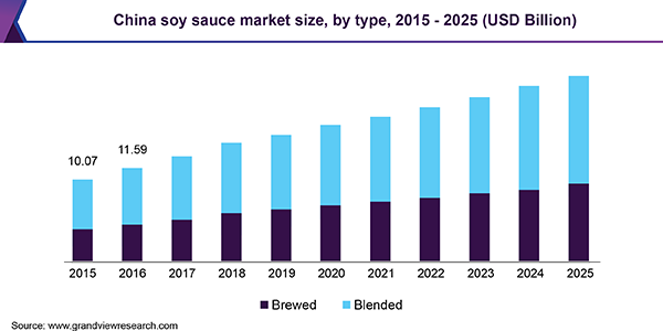 China soy sauce market size, by type, 2015 - 2025 (USD Billion)